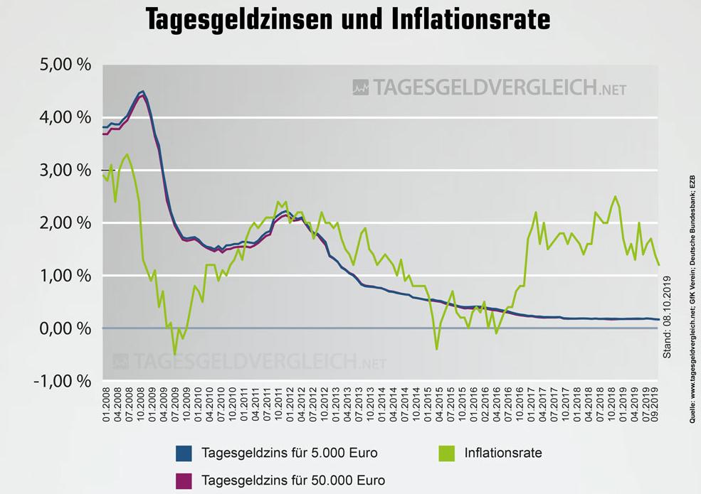 Vergleich Tagesgeld und Inflationsrate in Deutschland bis 10.2019